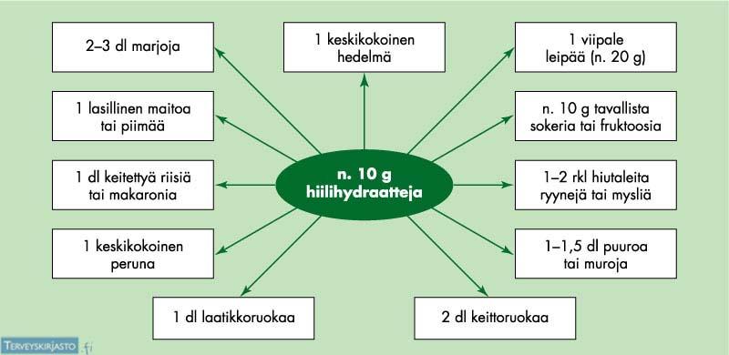 10 hiilihydraattigramman annoksia