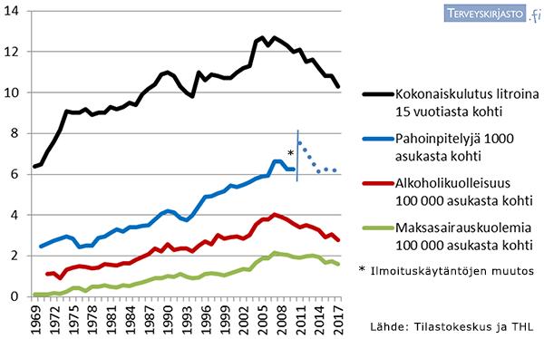Alkoholin kulutus ja haitat Suomessa