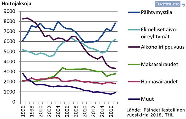 Alkoholisairauksiin liittyvät vuodeosastohoitojaksot Suomessa