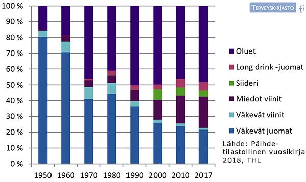 Alkoholin tilastoidun kulutuksen rakenne juomaryhmittäin 1960-2017 c2ce50cc50