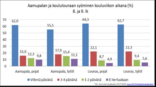 Aamupalan ja koululounaan syöminen kouluviikon aikana (8.-.9. luokan oppilaat), %